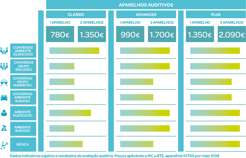 tabela preços aparelhos auditivos